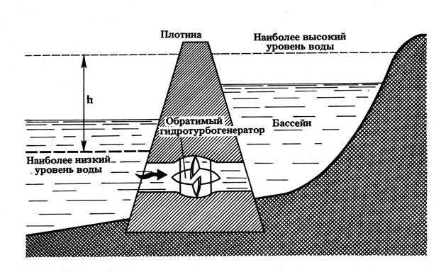 В этом можно убедиться, ознакомившись с работой приливной электростанции, построенной в 1966 г. Рис.10 Схема...