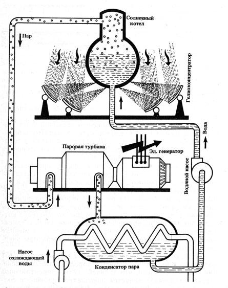 Рис. 15.  Принципиальная схема солнечной паросиловой установки.