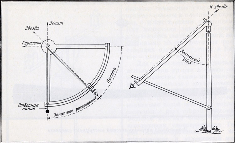 Принципиальная схема квадранта