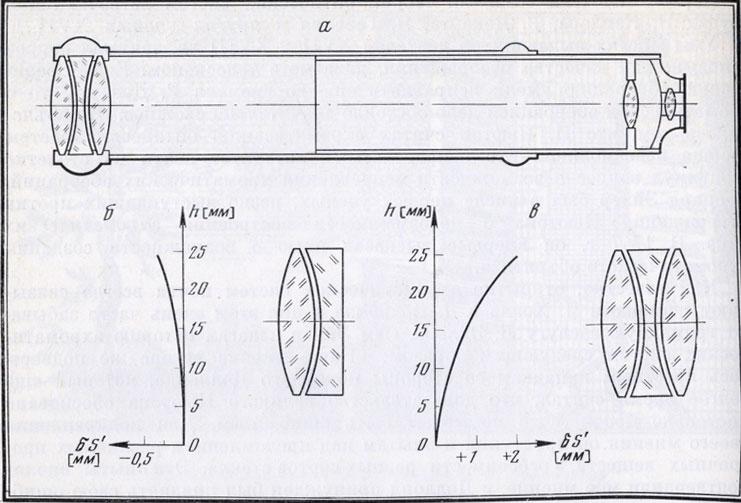Оптические системы Л. Эйлера а