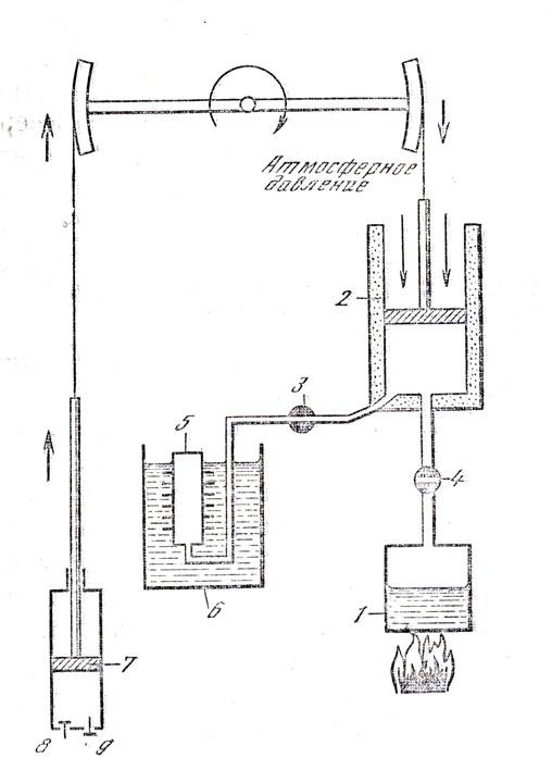 Схема машины Уатта