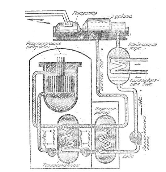 Схема устройства АЭС с водоводяным реактором.