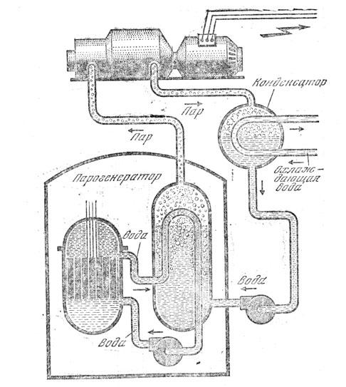 Схема устройства АЭС с реактором на быстрых нейтронах.