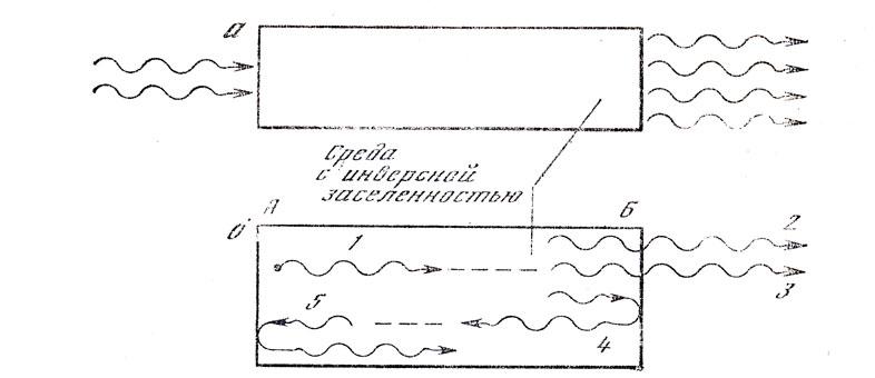 Схема квантового усилителя (а)