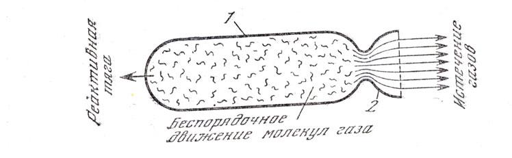 Рис. 58.  Простейшая схема устройства ракеты 1- камера сгорания; 2 - сопло.