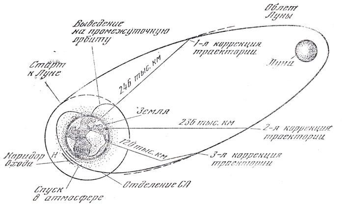 Схема полета 'Зонда-6' с