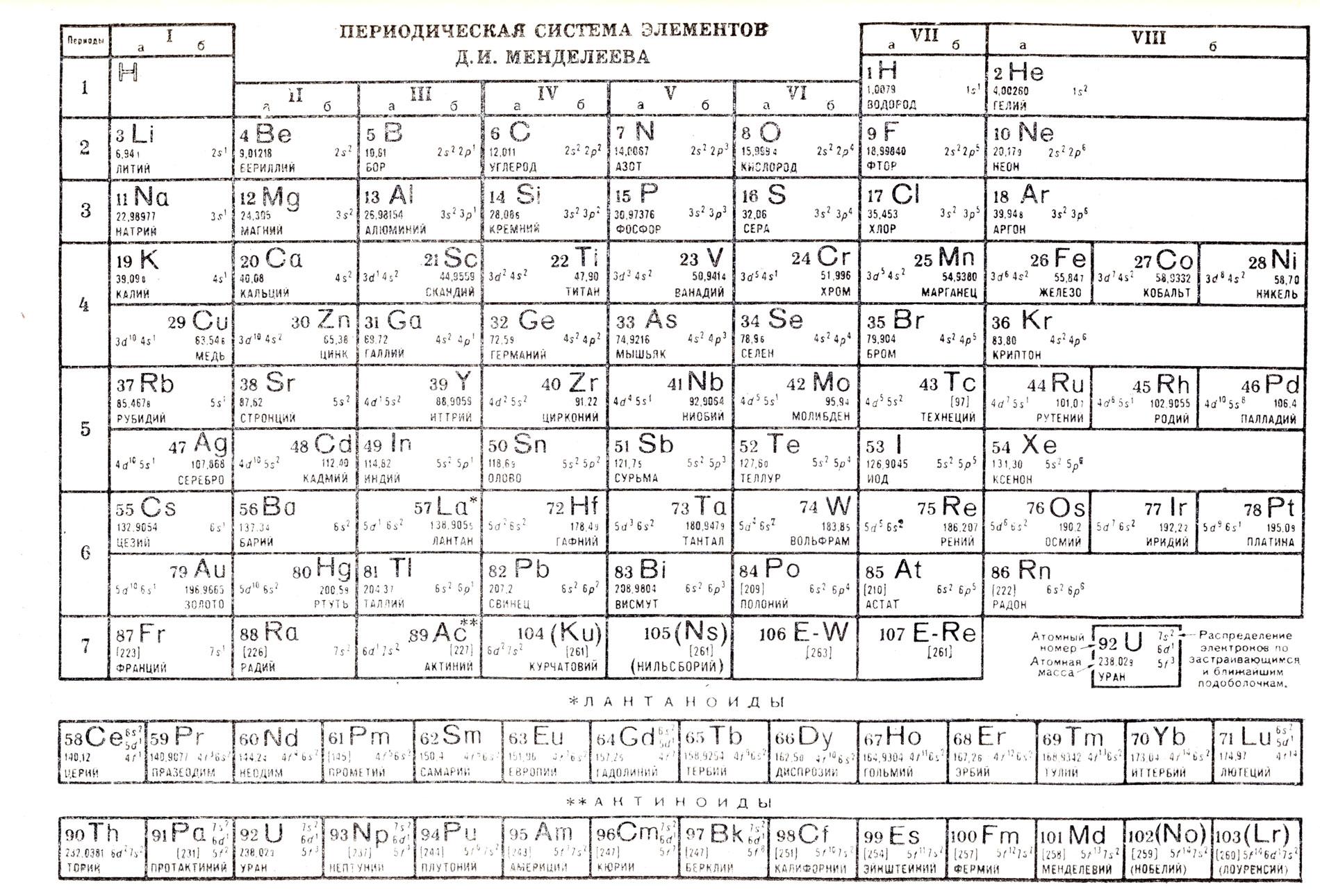 Периодическая система элементов д и