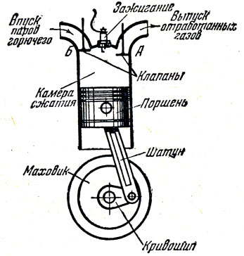 Рис. 7. Схема поршневого двигателя внутреннего сгорания.