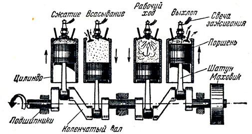 Рис. 9. Схема четырёхцилиндрового четырёхтактного мотора.