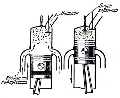 Схема работы двухтактного дизеля.