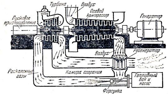 газовой турбины