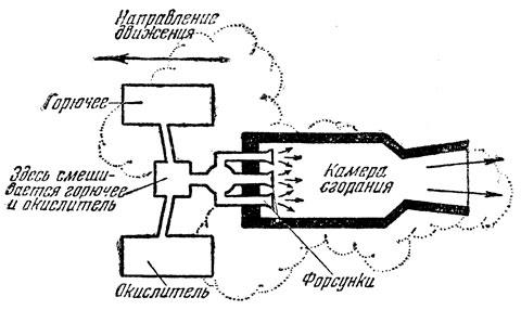 Схема жидкостного реактивного