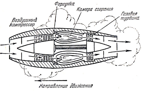 Схема турбокомпрессорного