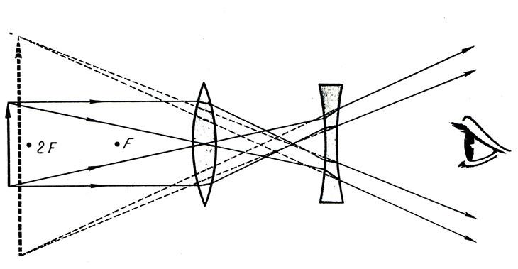 Схема трубы Галилея