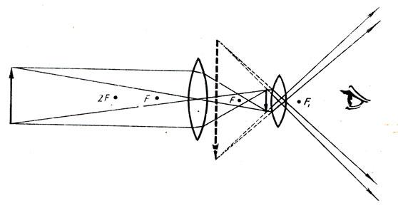 Схема трубы Кеплера
