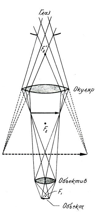 Оптическая схема и ход лучей в