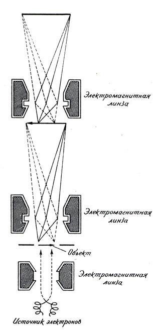 Схема электронного микроскопа.