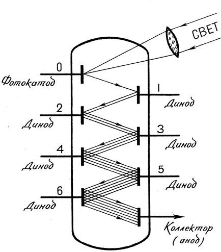 Схема фотоэлектронного